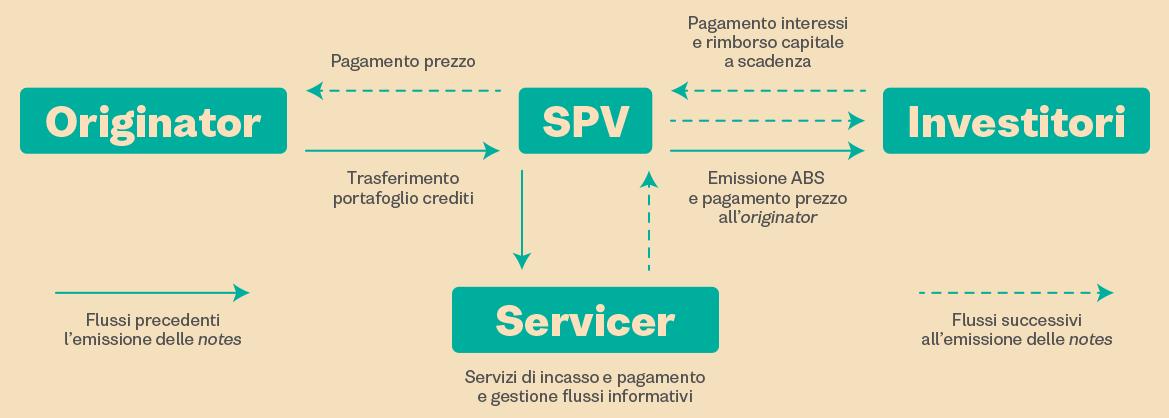 Schema-Cartolarizzazione-web